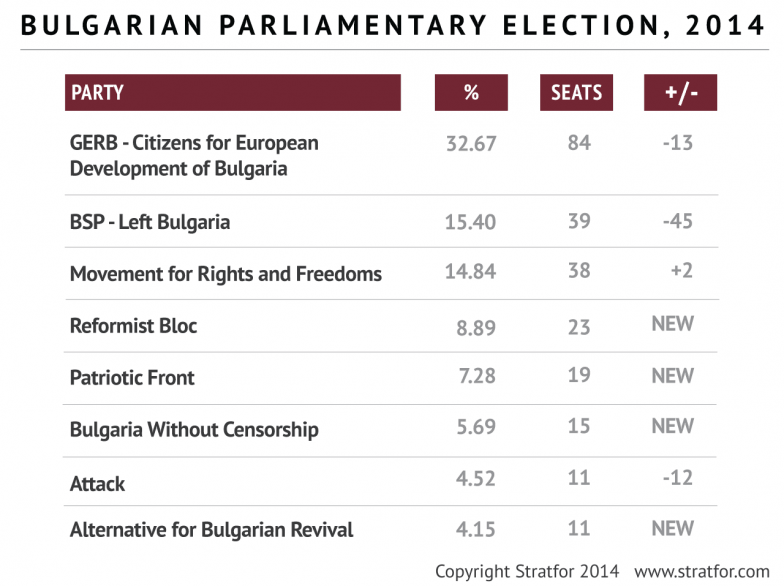 Bulgarian Parliamentary Election 2014