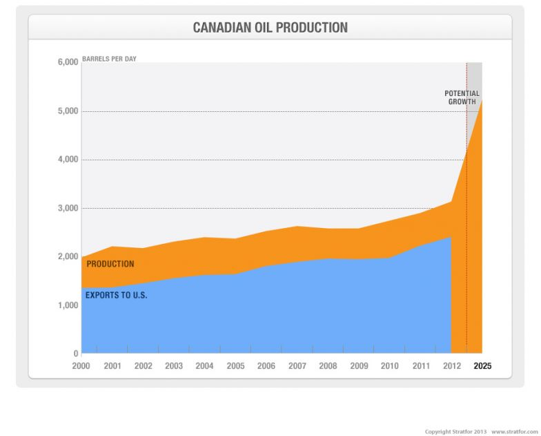 Canada's Oil Production