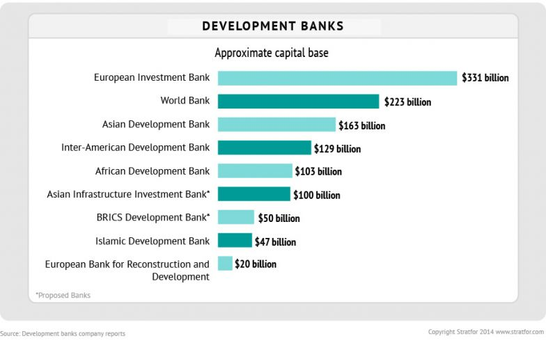 Capital Base of Development Banks