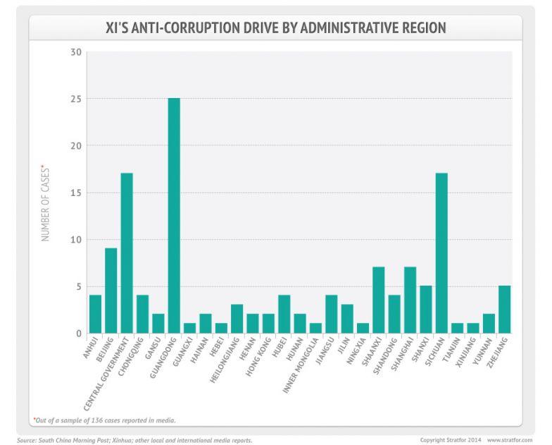 Anti-Corruption Drive by Administrative Region