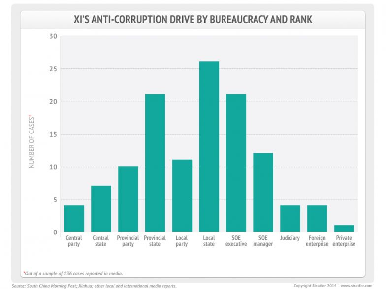 Anti-Corruption Drive by Bureaucracy and Rank
