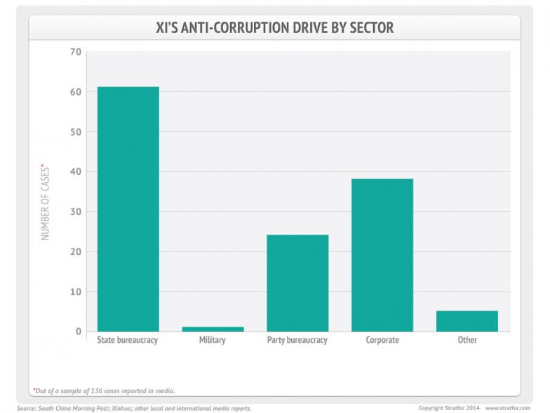 Anti-Corruption Drive by Sector