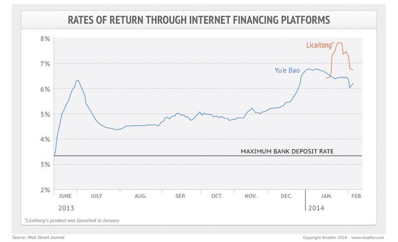 High Rates of Return Through Internet Financing Platforms