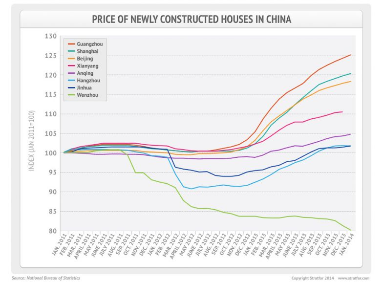 Prices of Newly Constructed Houses in China