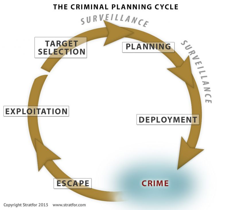 The Criminal Planning Cycle