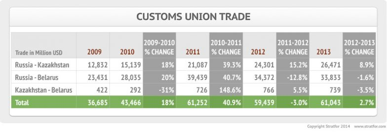 Customs Union Trade