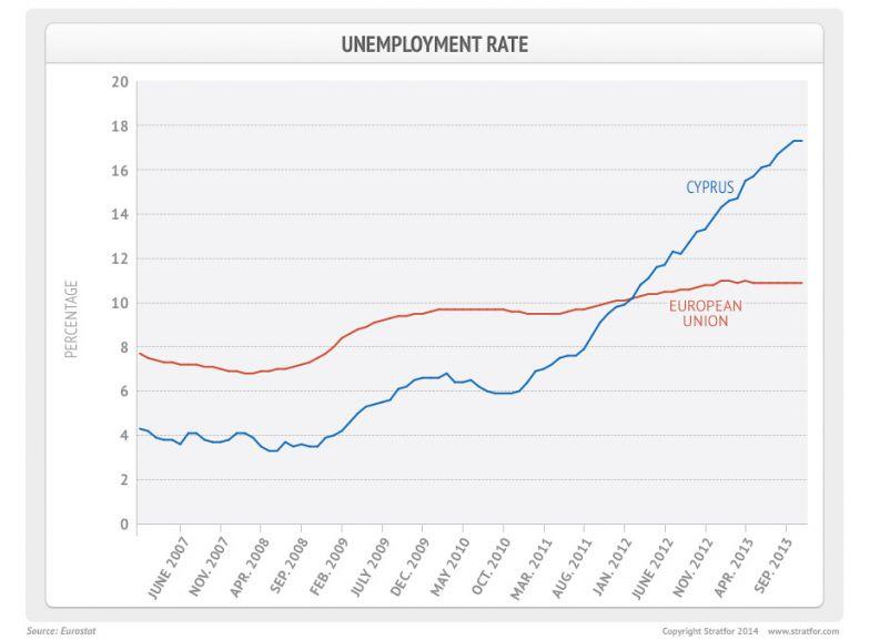 Unemployment in Cyprus