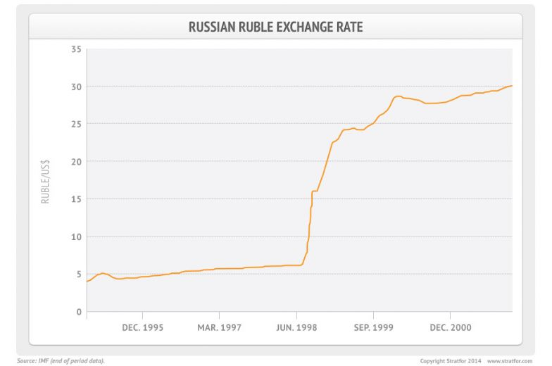 Russian Ruble Exchange Rate