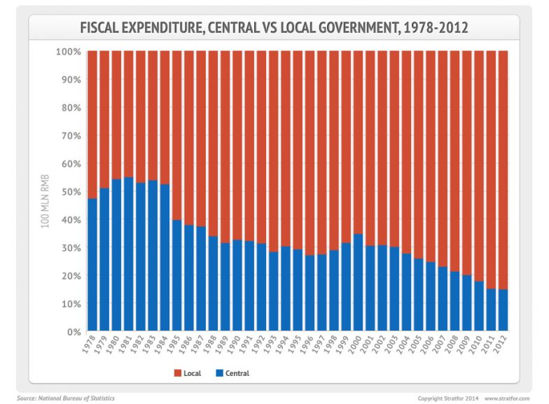 Chinese Fiscal Expenditures