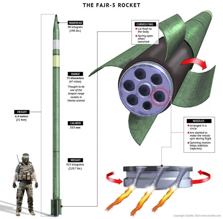 The Fajr-5 Rocket