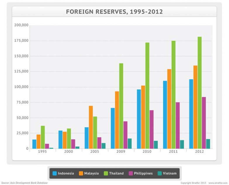 Southeast Asia: Currency Depreciation and the Prospect of Crisis