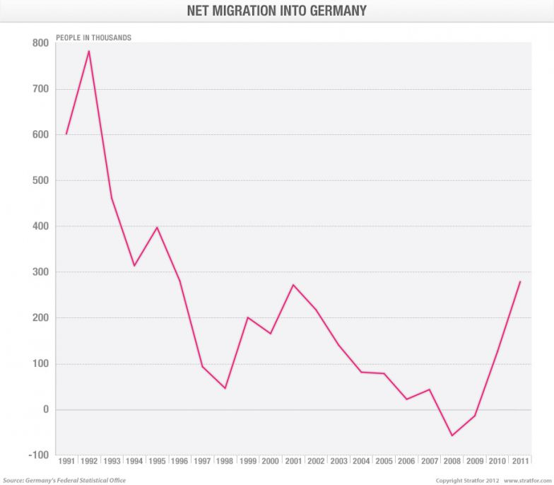 Net Migration into Germany