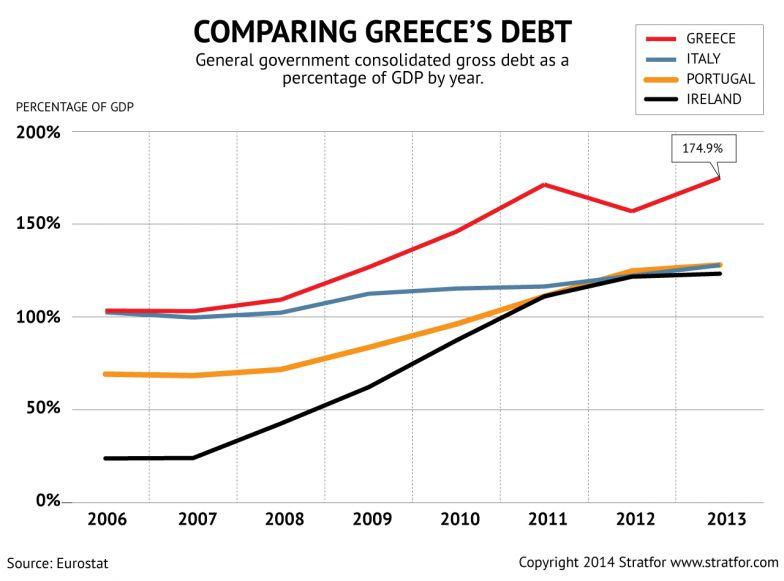 Comparing Greece's Debt
