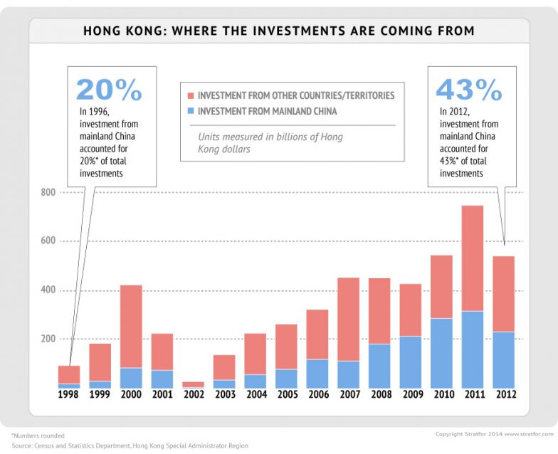Hong Kong: Where The Investments Are Coming From