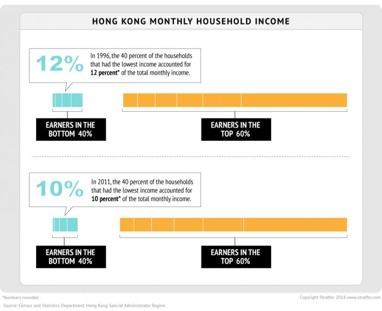 Hong Kong Monthly Household Income
