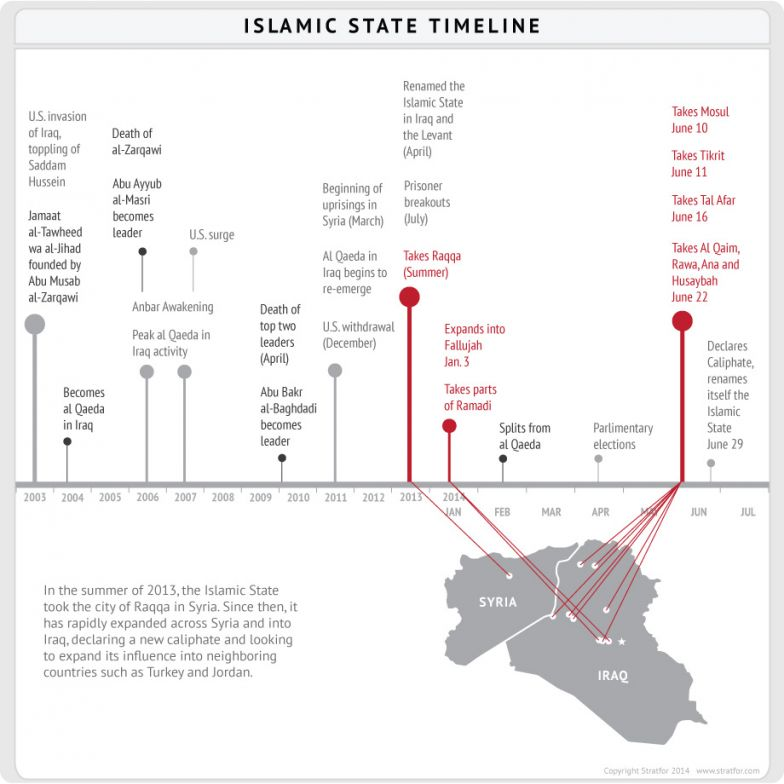 Islamic State Timeline