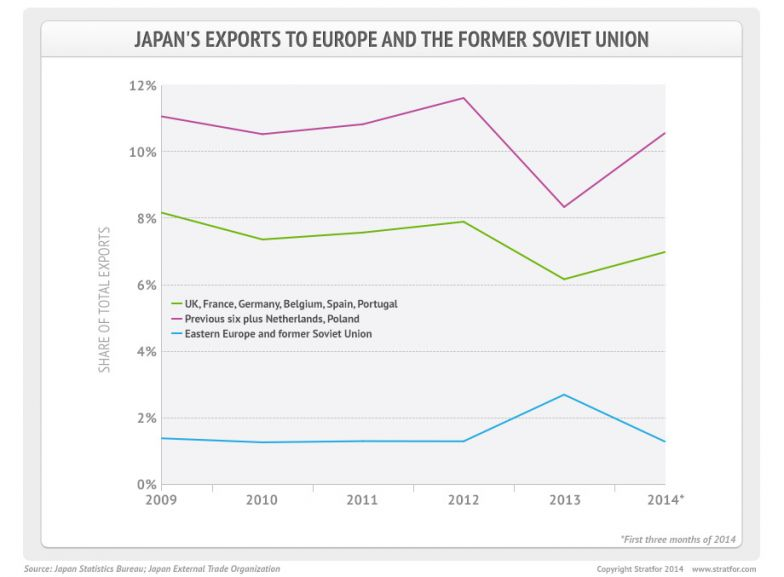 Japan's Exports to Europe and the Former Soviet Union