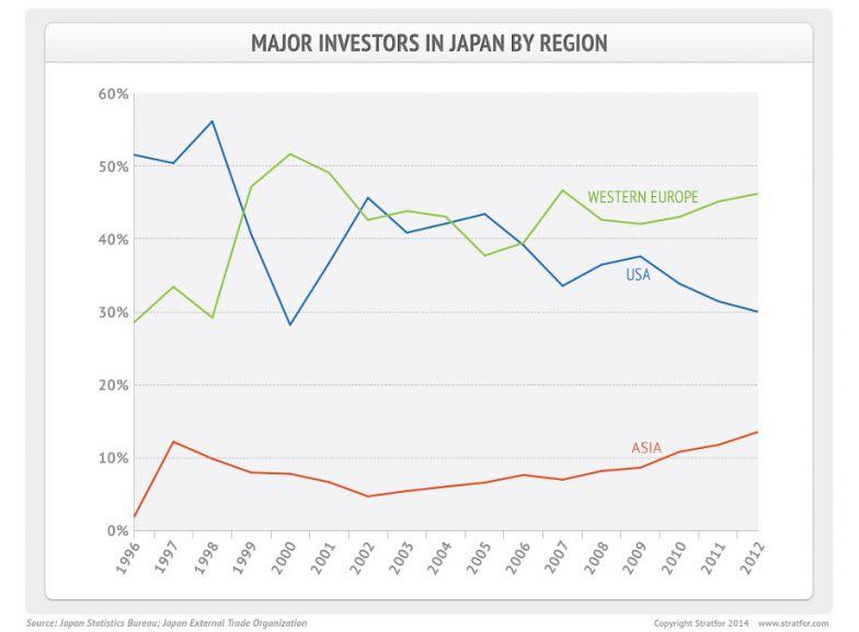 Major Investors in Japan