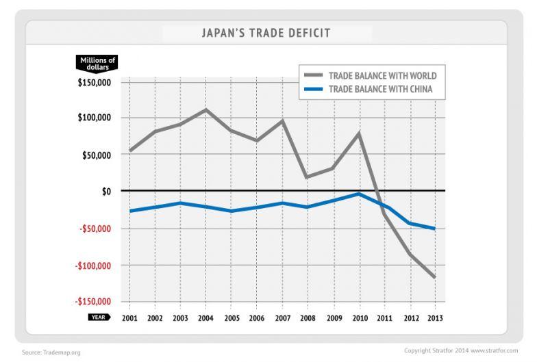 Japan's Trade Deficit