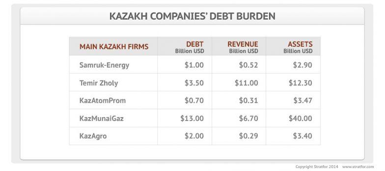Kazakh Companies' Debt Burden