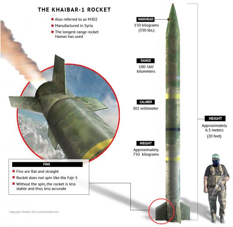 The Khaibar-1 Rocket
