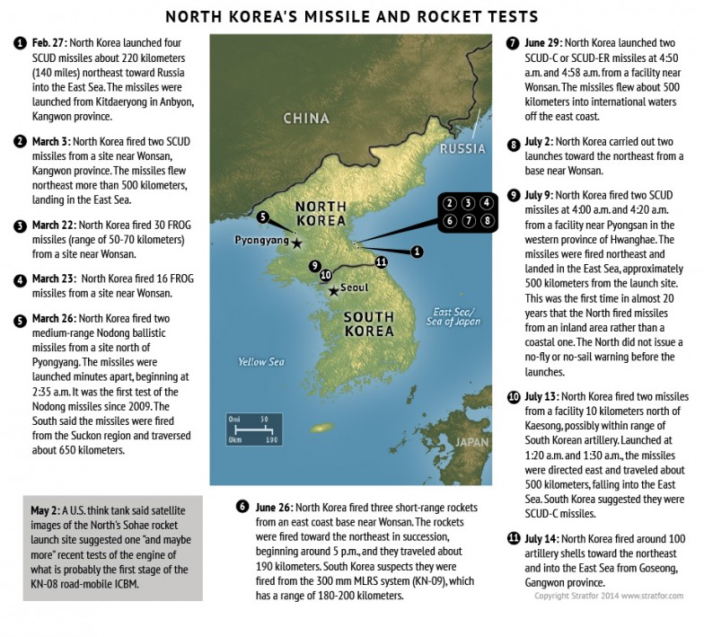 North Korea's Missile and Rocket Tests