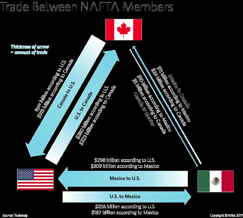 Defining North American Trade