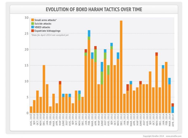 Evolution of Boko Haram Tactics