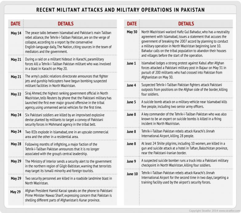 Recent Militant Attacks and Military Operations in Pakistan