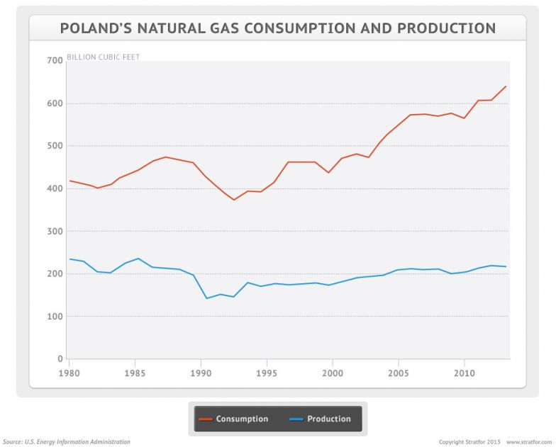 Poland's Natural Gas Production And Consumption