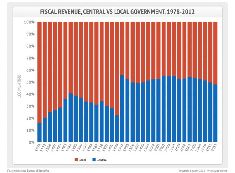 Chinese Fiscal Revenue
