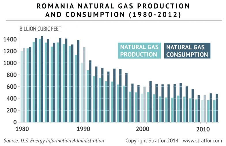 Romania Seeks Security In Developing Energy Sector