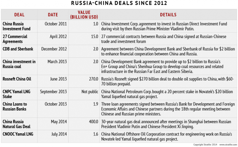 Russia-China Deals Since 2012