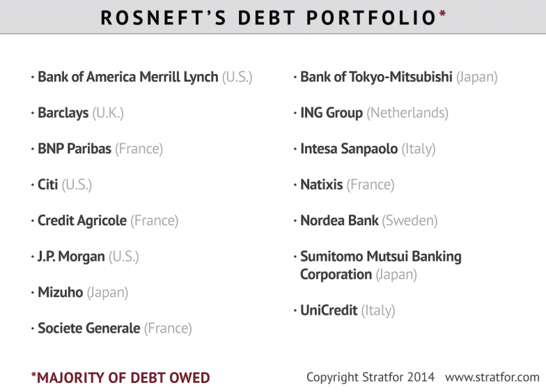 Rosneft's Debt Portfolio