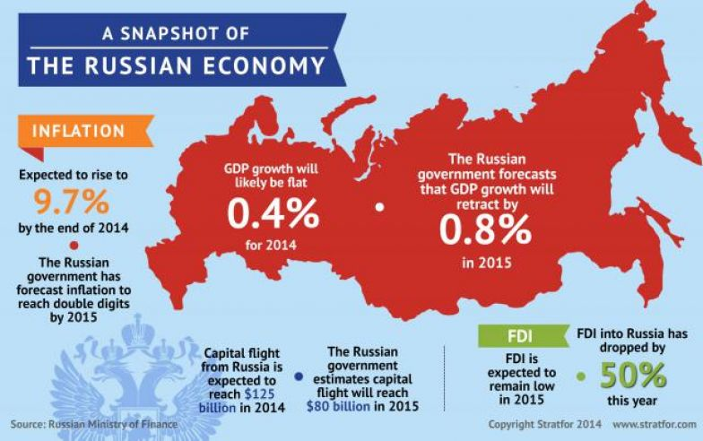 russian economic crisis articles