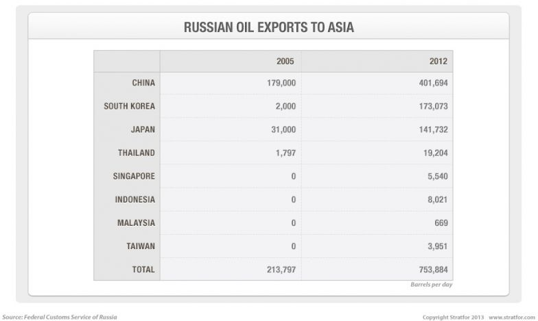 Russian Oil Exports to Asia