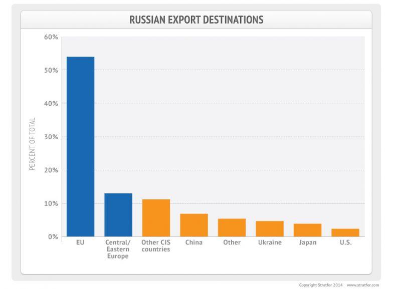 Russian Export Destinations