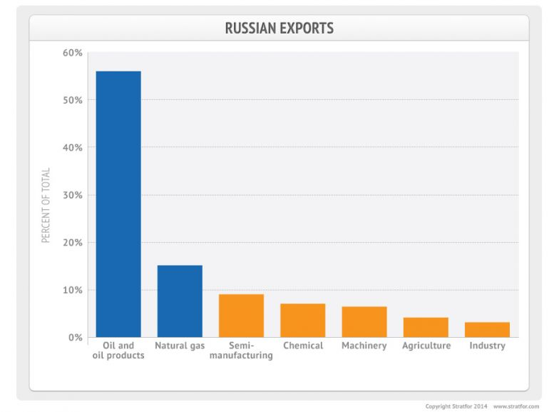 Russian Exports