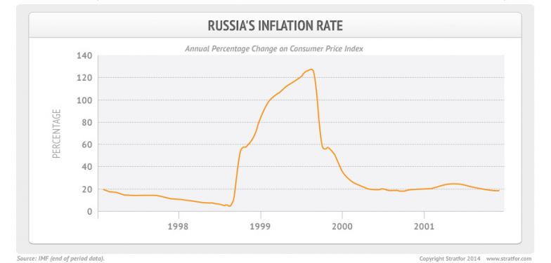 Russia's Inflation Rate
