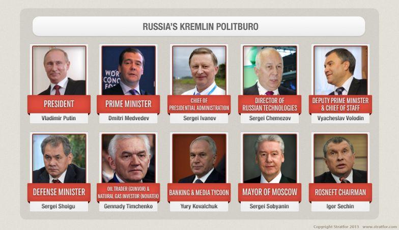 Russia's Kremlin Politburo