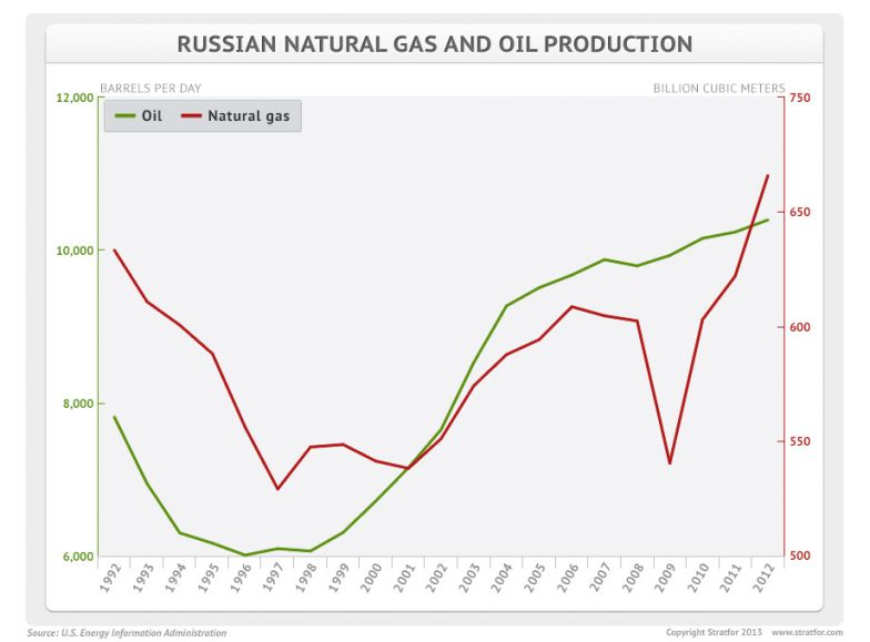 How Are Oil And Natural Gas Transported In Russia