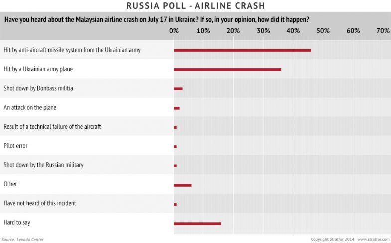 Russia Poll - Crash