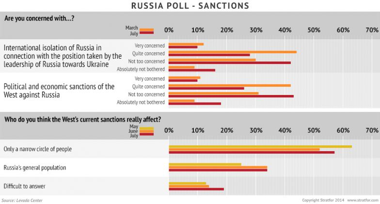 Russia Poll - Sanctions
