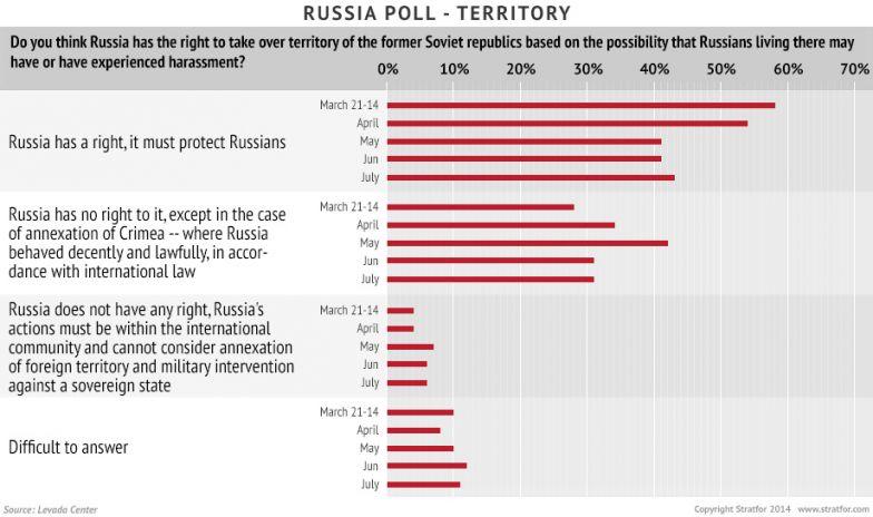 Russia Poll - Territory