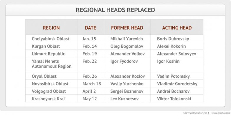 Regional Heads Replaced