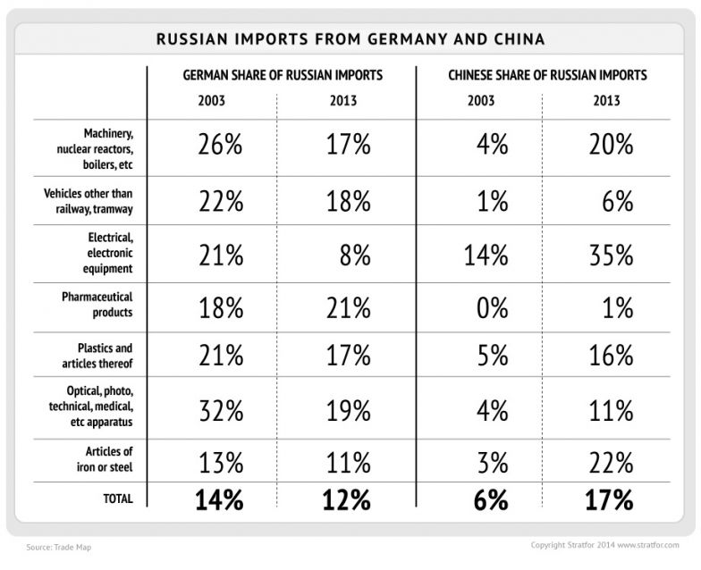 Russian Imports from Germany and China