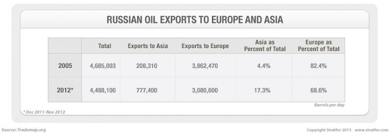 Russian Oil Exports to Europe and Asia