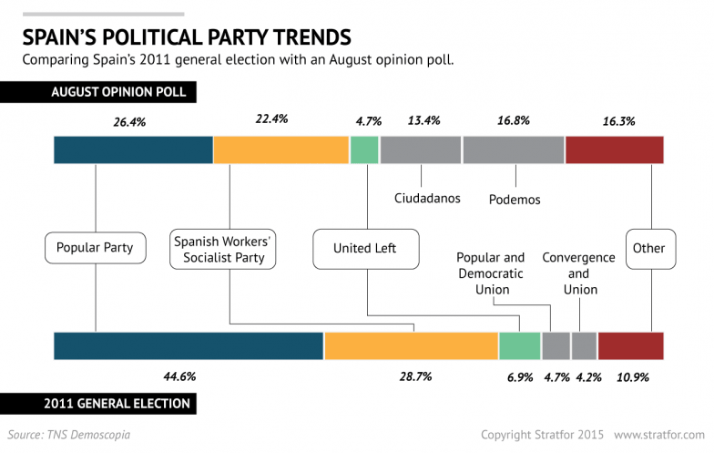 Spain's Political Party Trends