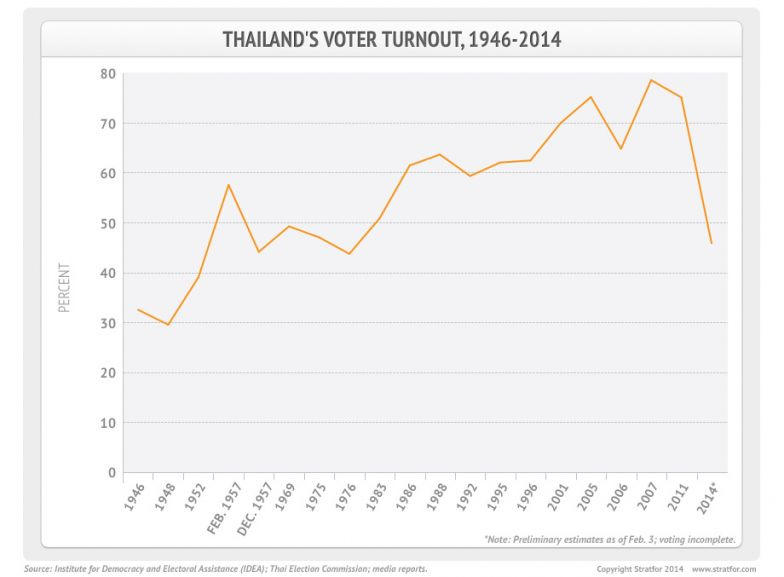 Instability and Legal Challenges Will Follow Thailand's Elections