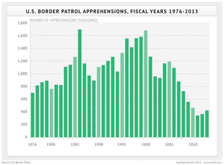 U.S. Border Patrol Apprehensions, Fiscal Years 1976-2013